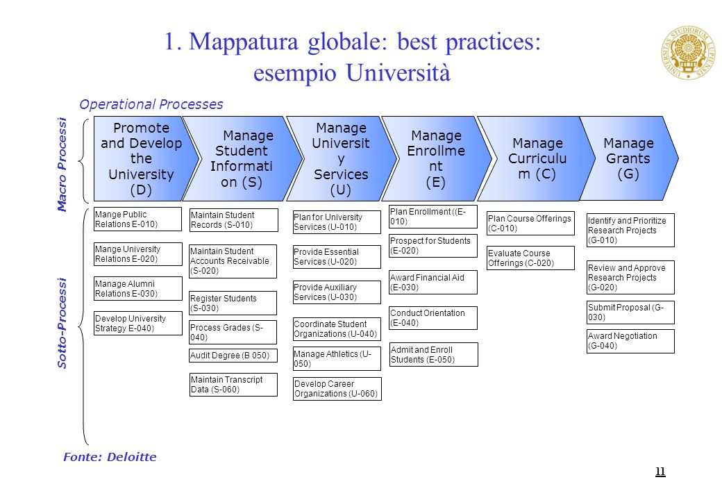 1. Mappatura globale: best practices: esempio Università