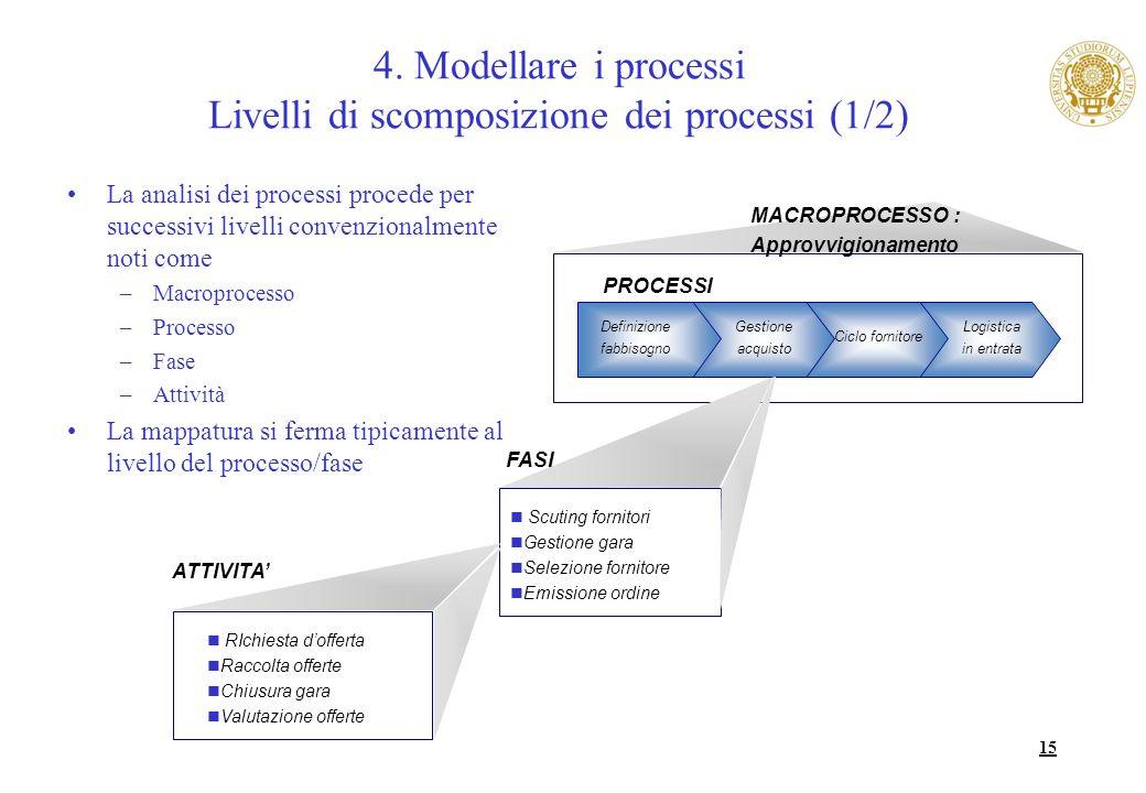 4. Modellare i processi Livelli di scomposizione dei processi (1/2)