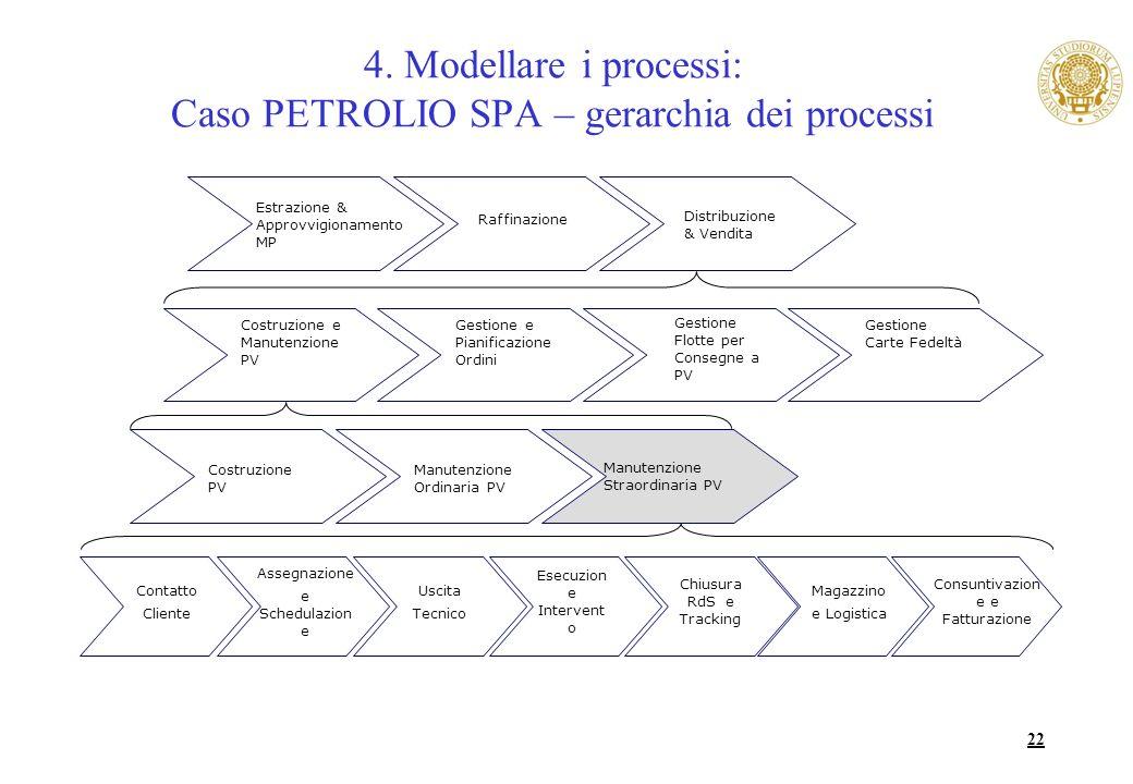 4. Modellare i processi: Caso PETROLIO SPA – gerarchia dei processi