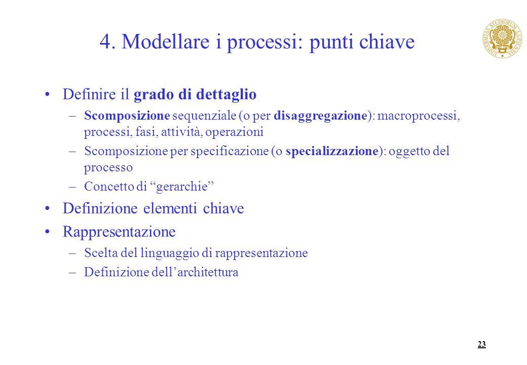 4. Modellare i processi: punti chiave