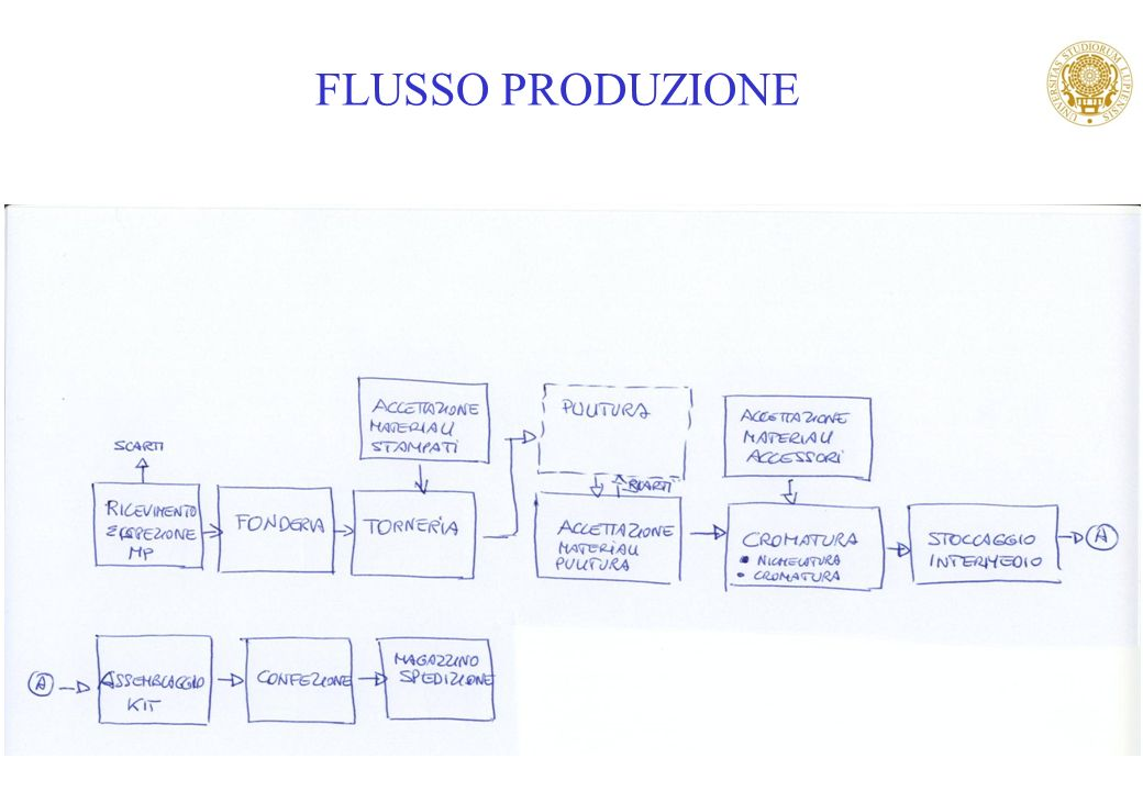 FLUSSO PRODUZIONE