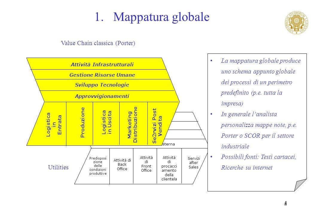 Mappatura globale Value Chain classica (Porter)