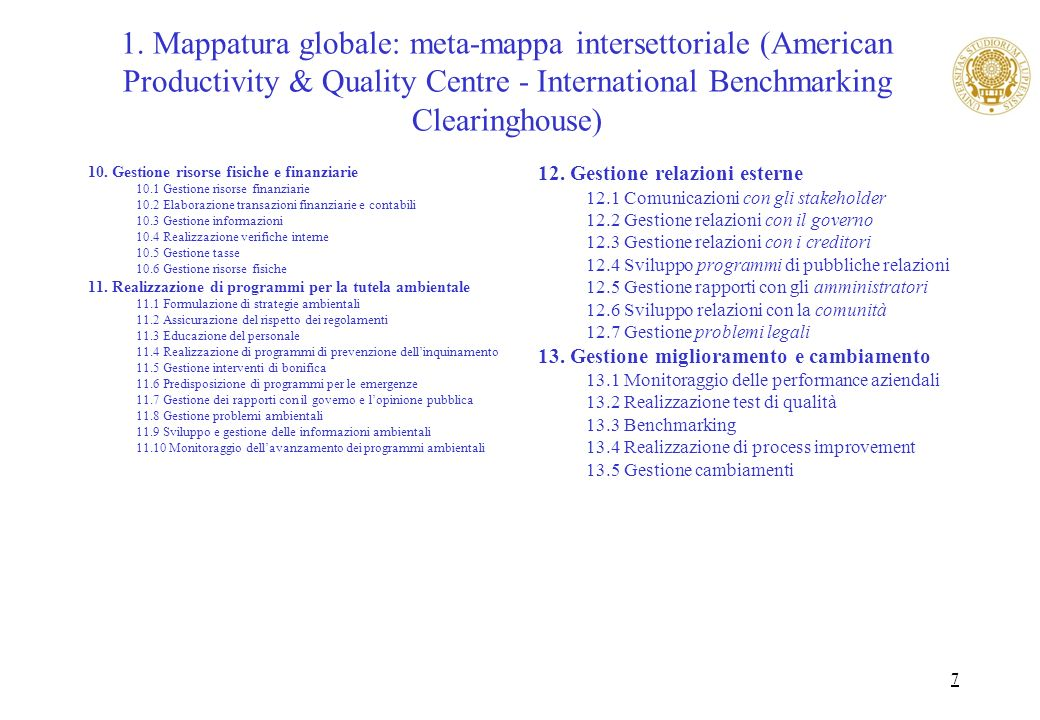 1. Mappatura globale: meta-mappa intersettoriale (American Productivity & Quality Centre - International Benchmarking Clearinghouse)