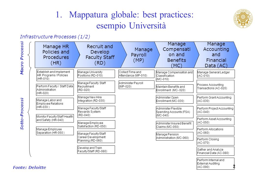 Mappatura globale: best practices: esempio Università
