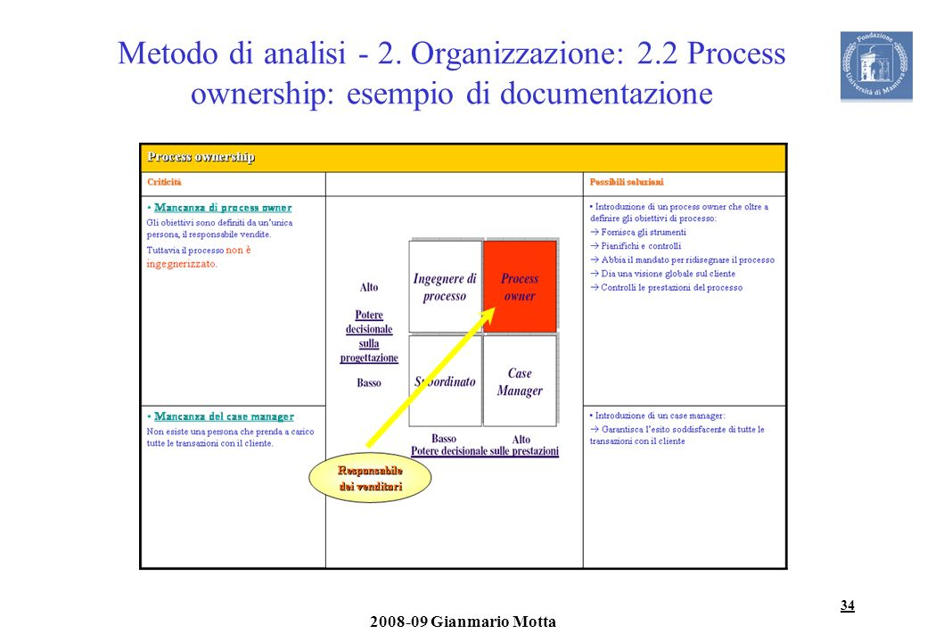 Metodo di analisi - 2. Organizzazione: 2