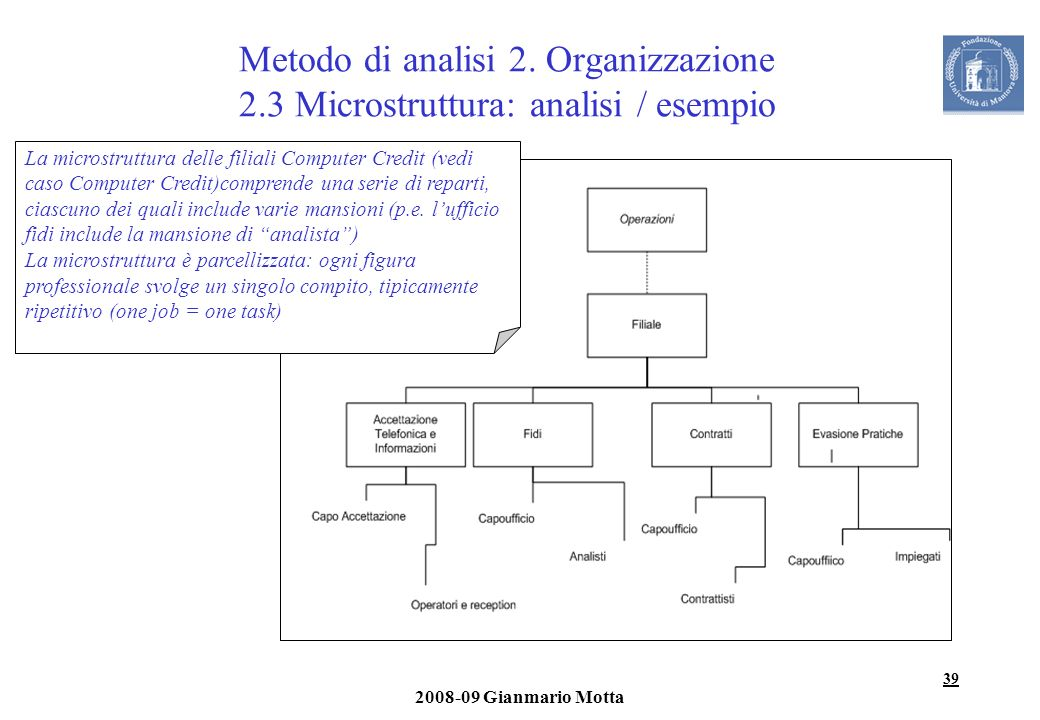 Metodo di analisi 2. Organizzazione 2