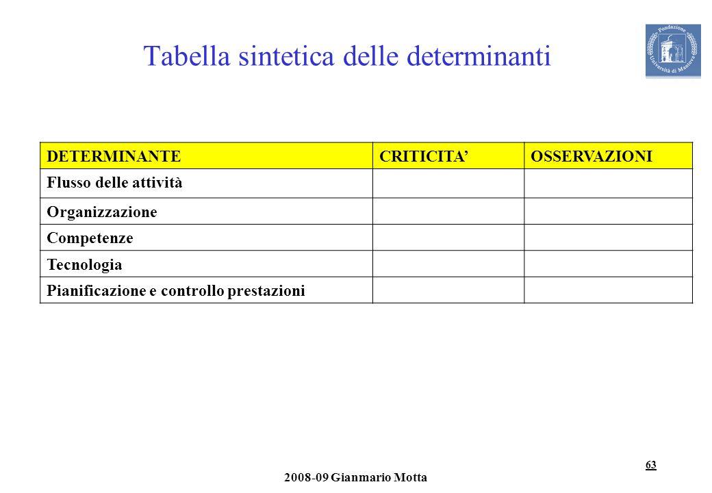 Tabella sintetica delle determinanti