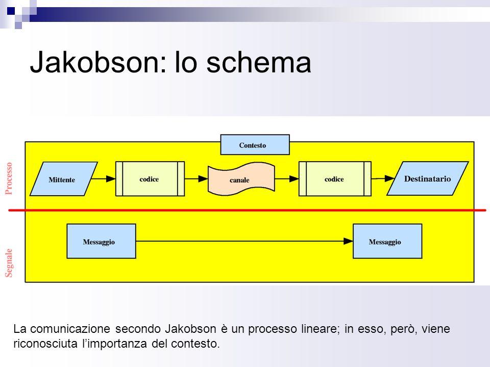 Jakobson: lo schema La comunicazione secondo Jakobson è un processo lineare; in esso, però, viene riconosciuta l'importanza del contesto.