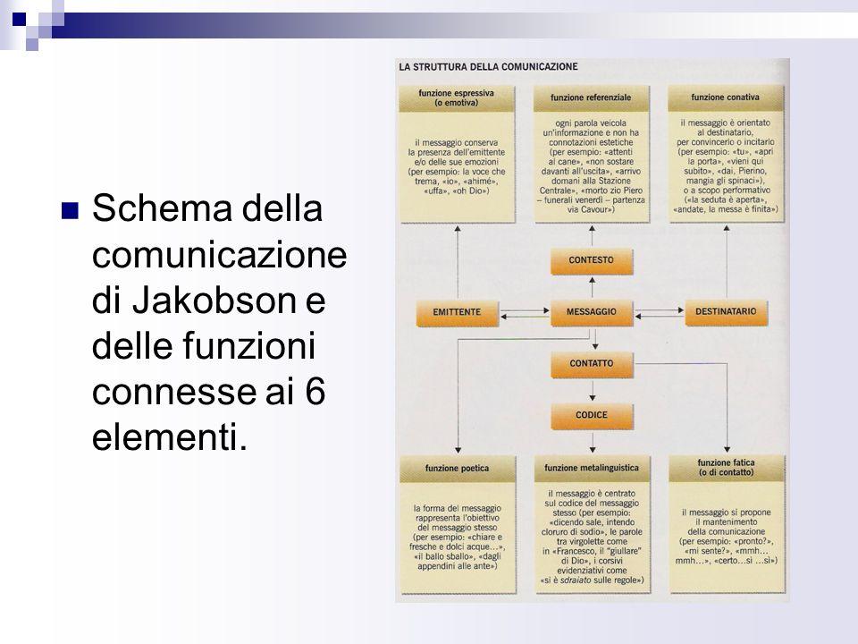 Schema della comunicazione di Jakobson e delle funzioni connesse ai 6 elementi.