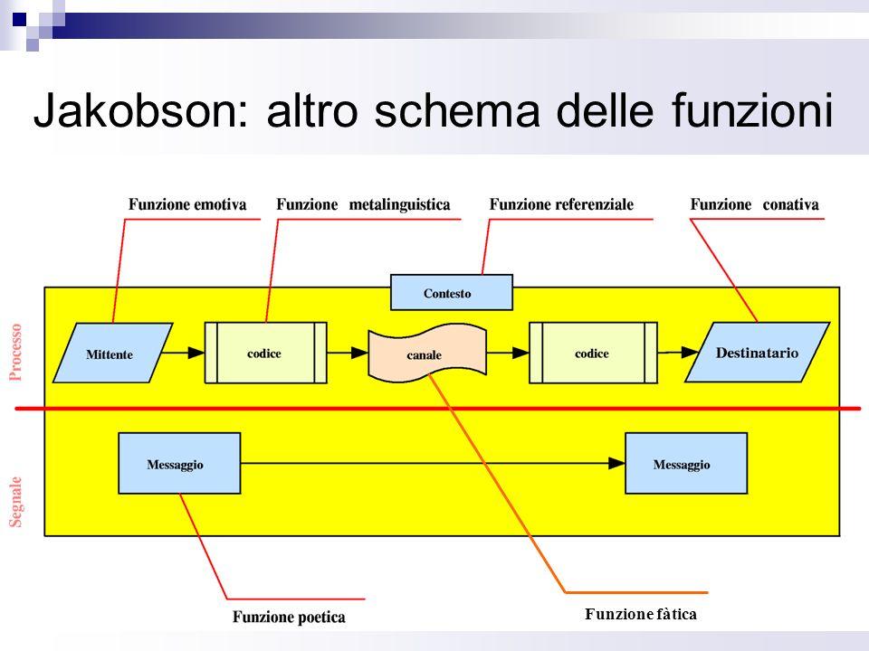 Jakobson: altro schema delle funzioni