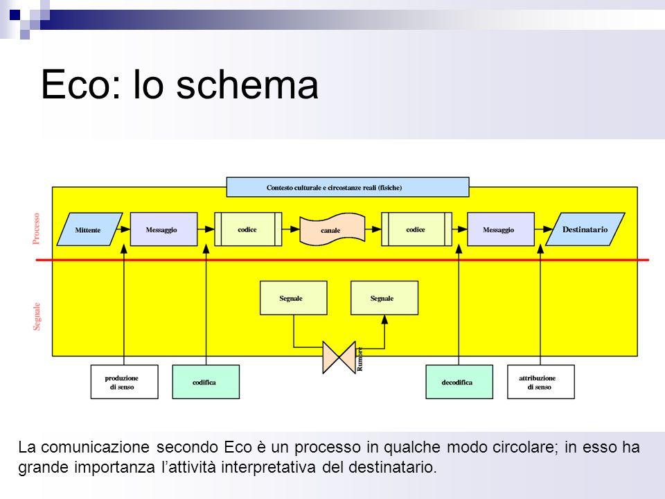 Eco: lo schema
