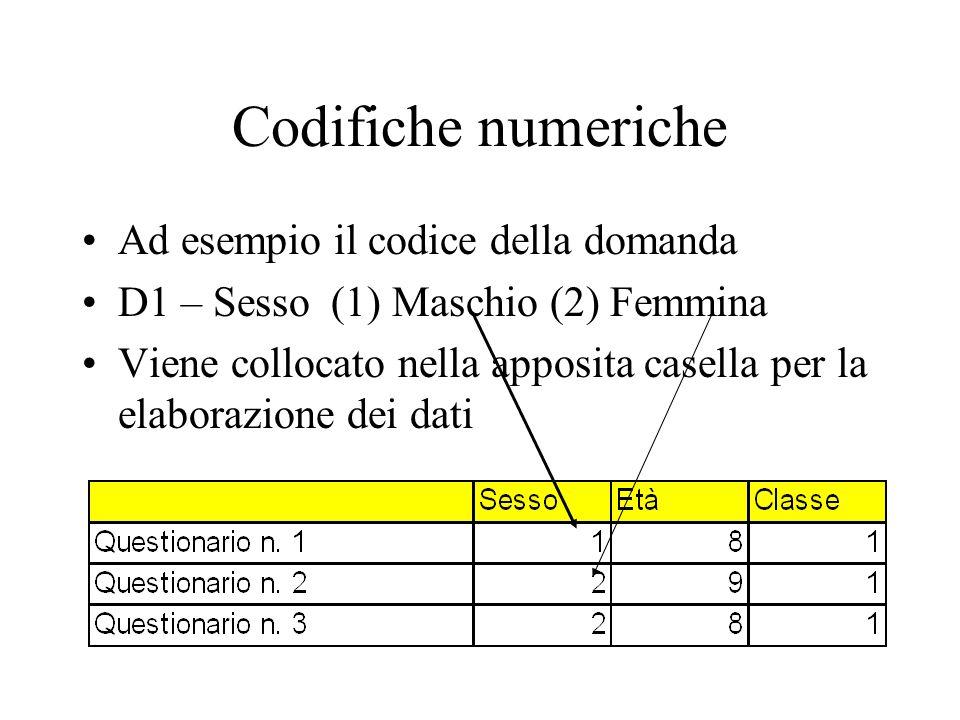 Codifiche numeriche Ad esempio il codice della domanda
