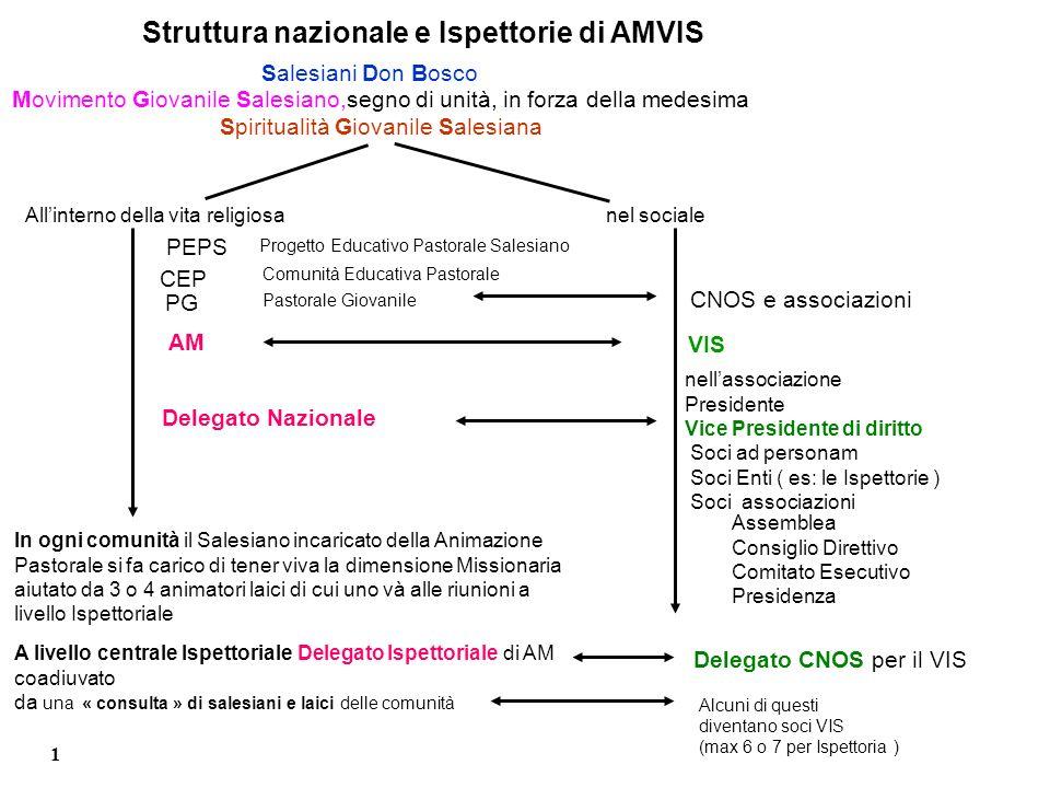 Struttura nazionale e Ispettorie di AMVIS