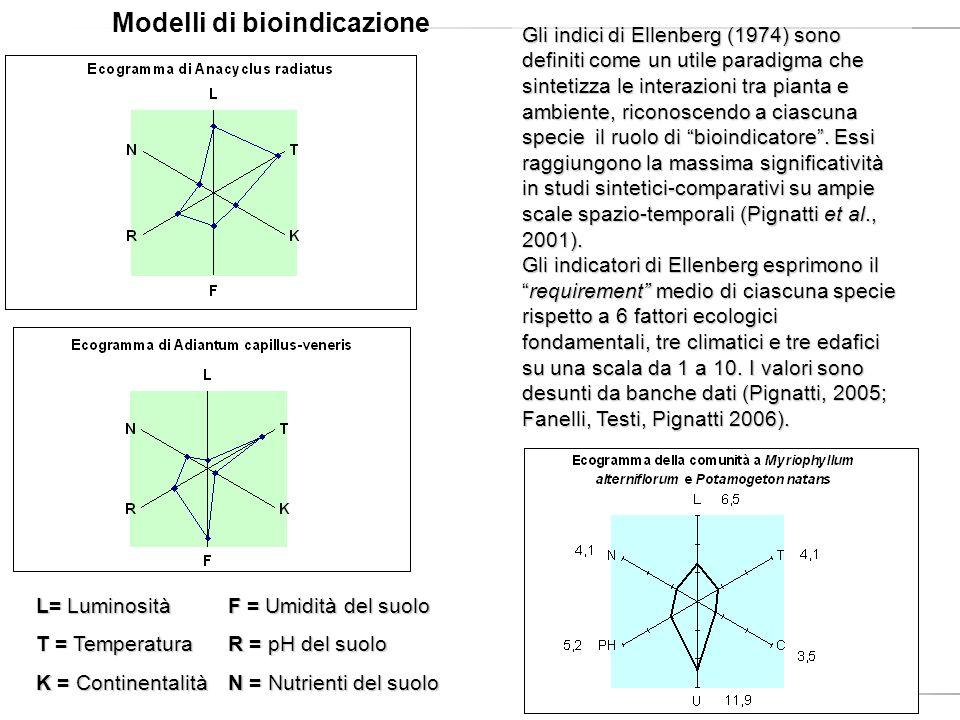 Modelli di bioindicazione