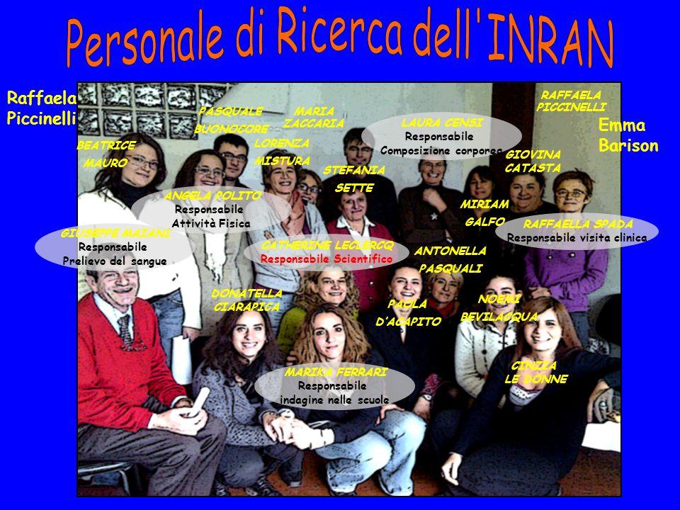 Personale di Ricerca dell INRAN