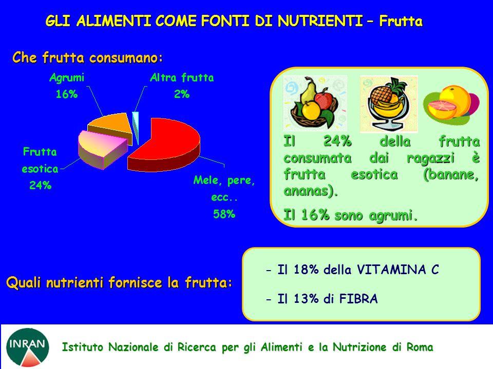 Quali nutrienti fornisce la frutta: