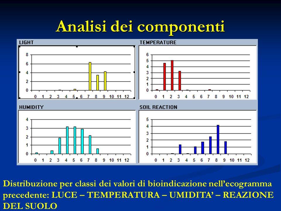 Analisi dei componenti