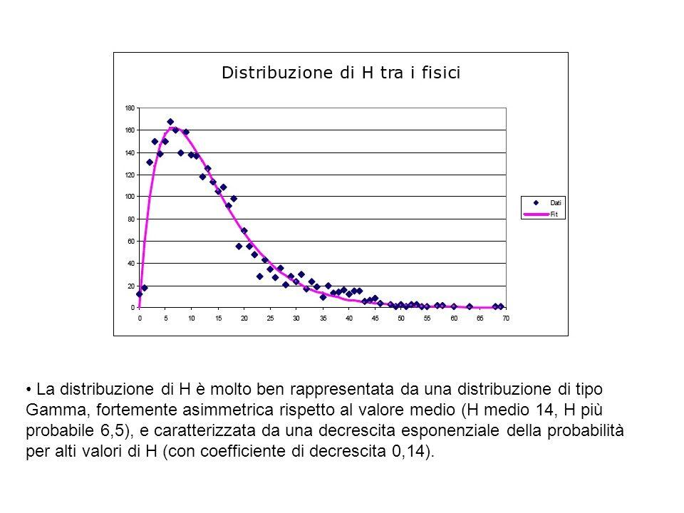 • La distribuzione di H è molto ben rappresentata da una distribuzione di tipo Gamma, fortemente asimmetrica rispetto al valore medio (H medio 14, H più probabile 6,5), e caratterizzata da una decrescita esponenziale della probabilità per alti valori di H (con coefficiente di decrescita 0,14).