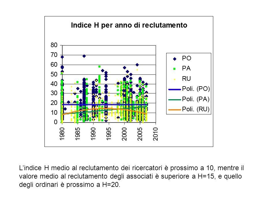 L'indice H medio al reclutamento dei ricercatori è prossimo a 10, mentre il valore medio al reclutamento degli associati è superiore a H=15, e quello degli ordinari è prossimo a H=20.