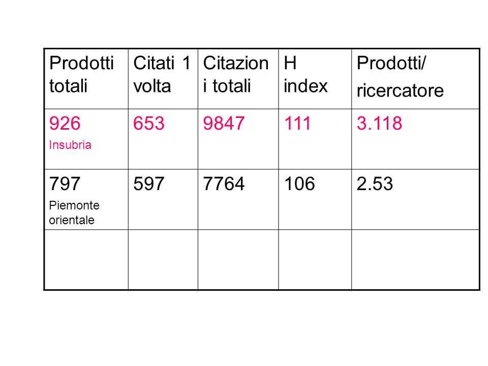 Prodotti totali Citati 1 volta Citazioni totali H index Prodotti/