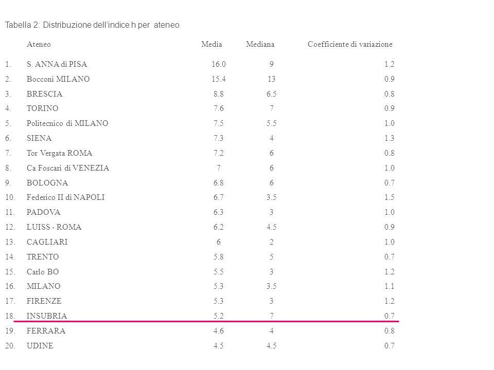 Tabella 2: Distribuzione dell'indice h per ateneo