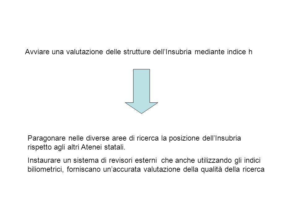 Avviare una valutazione delle strutture dell'Insubria mediante indice h