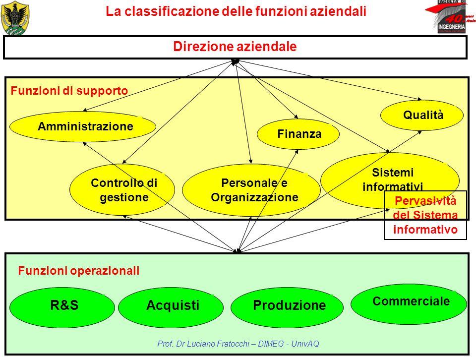 La classificazione delle funzioni aziendali