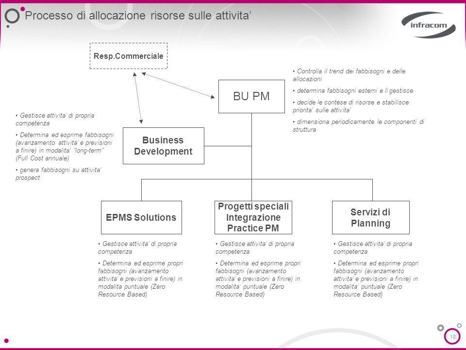 Processo di allocazione risorse sulle attivita'