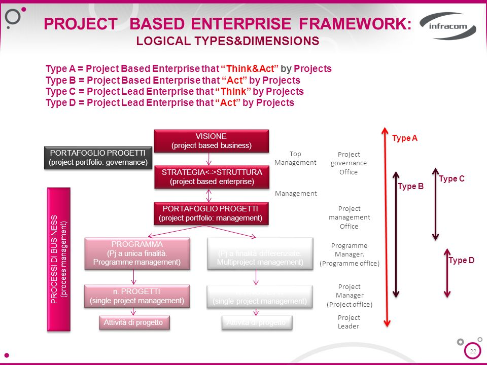 PROJECT BASED ENTERPRISE FRAMEWORK: LOGICAL TYPES&DIMENSIONS
