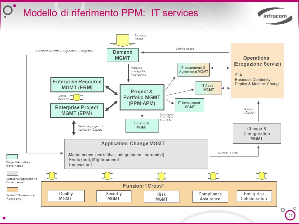 Modello di riferimento PPM: IT services