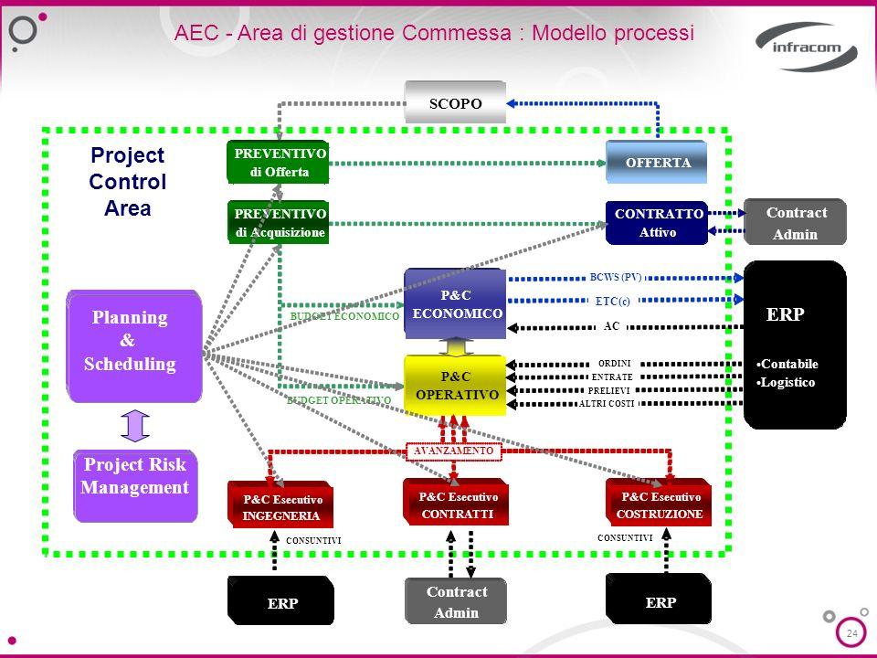 AEC - Area di gestione Commessa : Modello processi