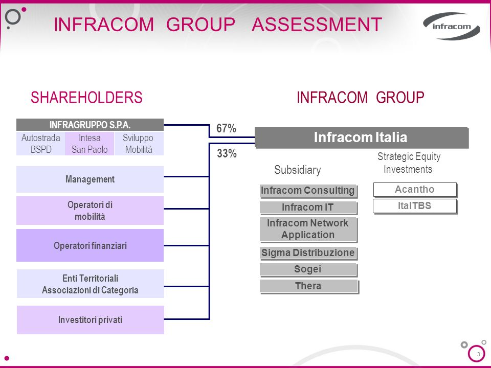 INFRACOM GROUP ASSESSMENT
