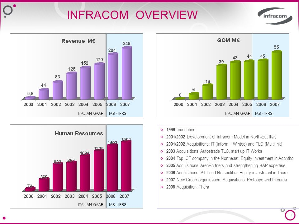 INFRACOM OVERVIEW 1999 foundation