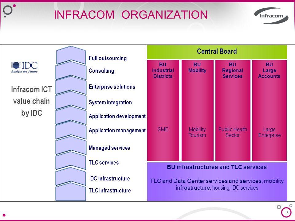INFRACOM ORGANIZATION