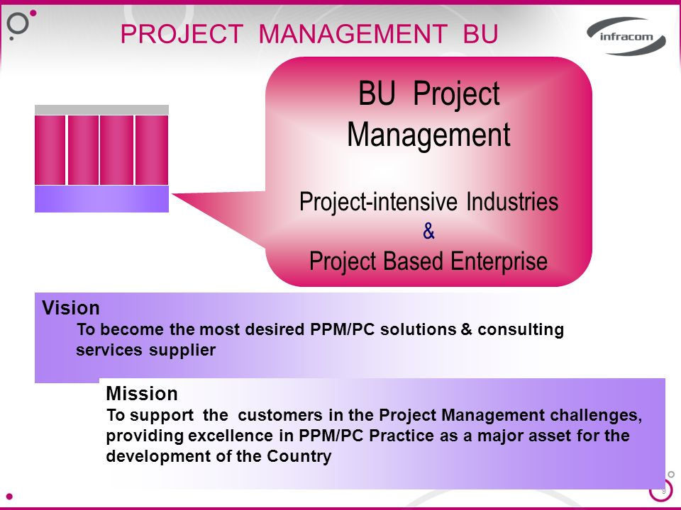 BU Project Management PROJECT MANAGEMENT BU