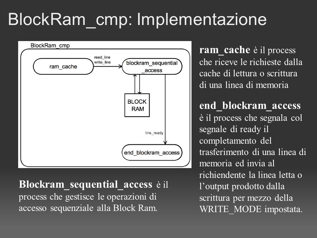 BlockRam_cmp: Implementazione