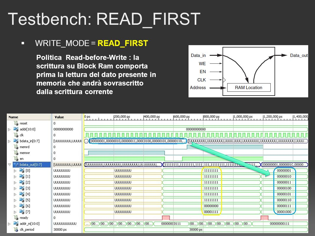 Testbench: READ_FIRST