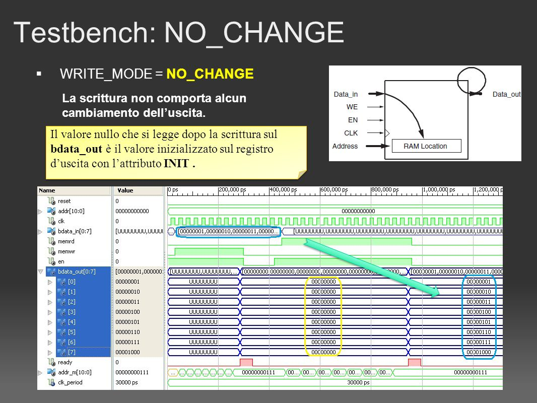 Testbench: NO_CHANGE WRITE_MODE = NO_CHANGE