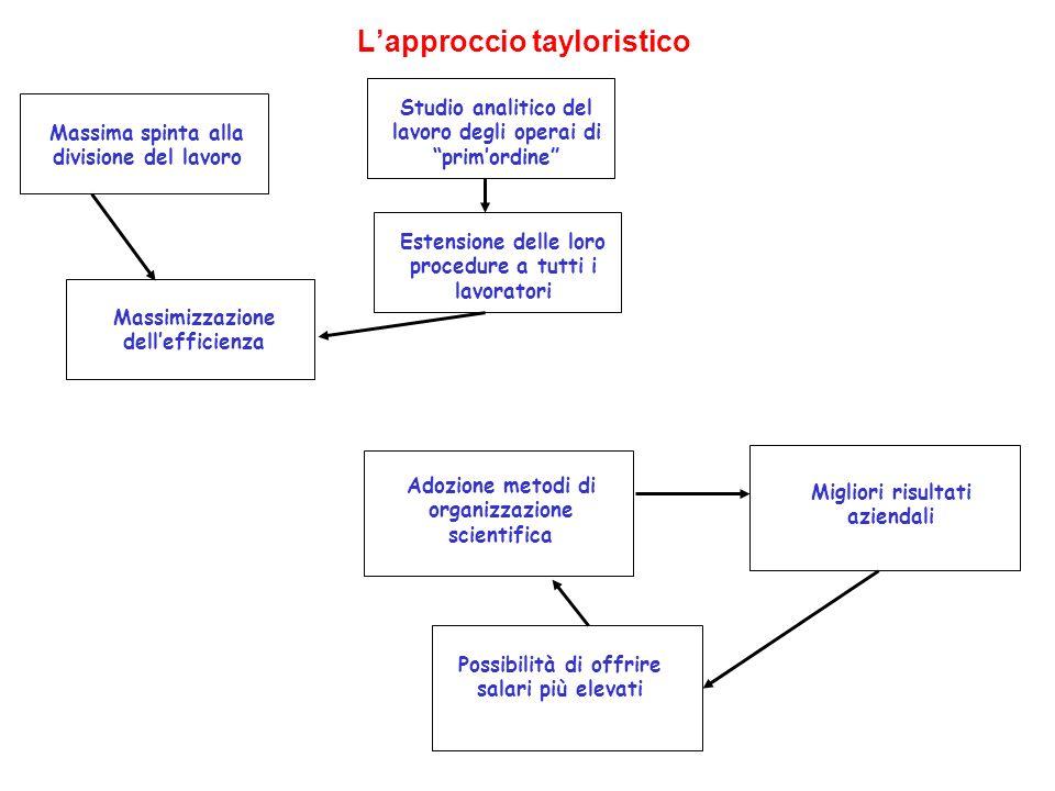 L'approccio tayloristico