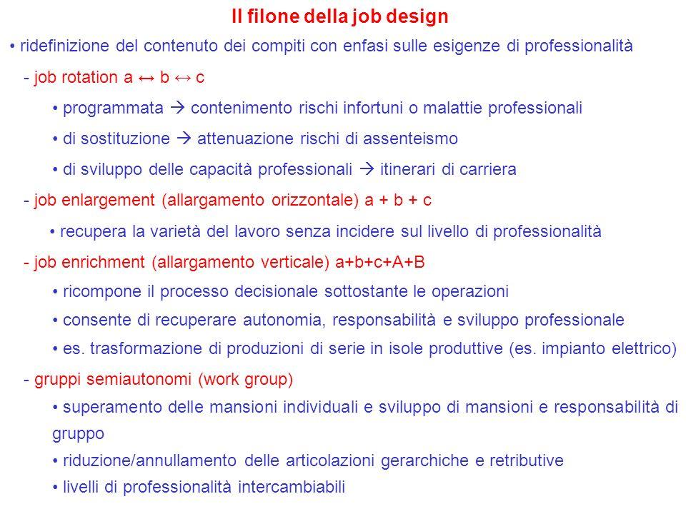 Il filone della job design