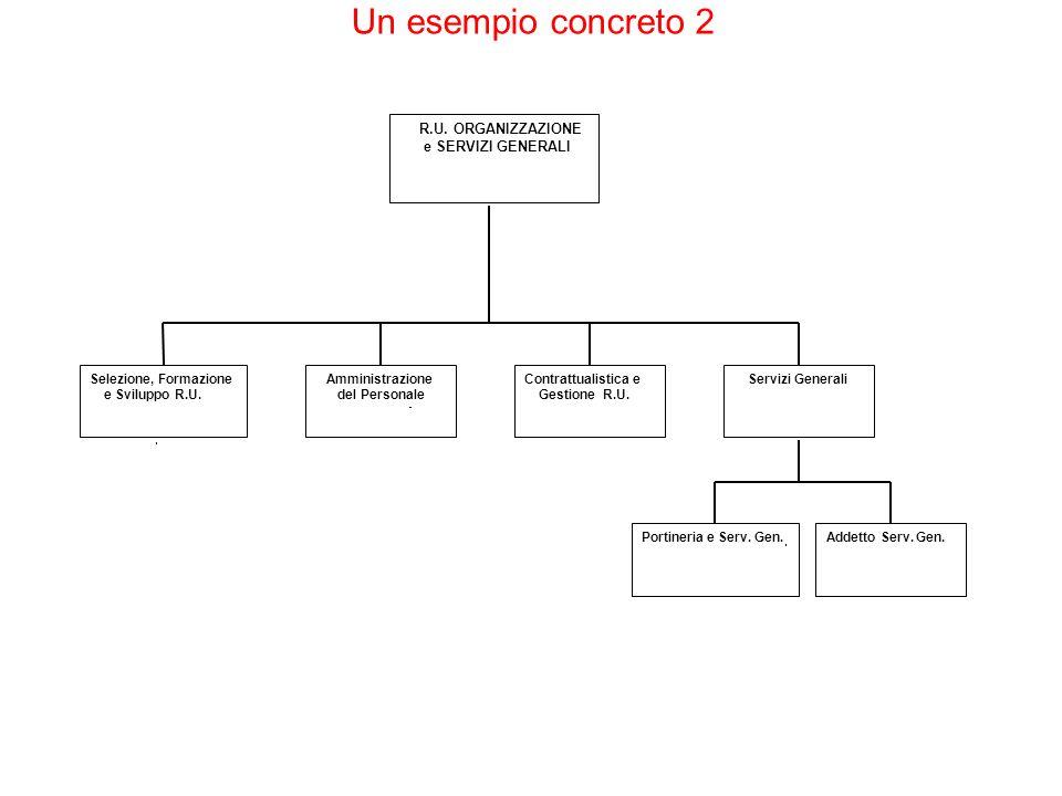 Un esempio concreto 2 R.U. ORGANIZZAZIONE e SERVIZI GENERALI