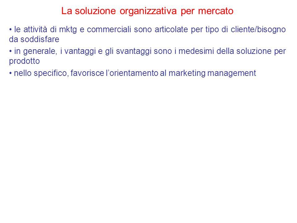La soluzione organizzativa per mercato