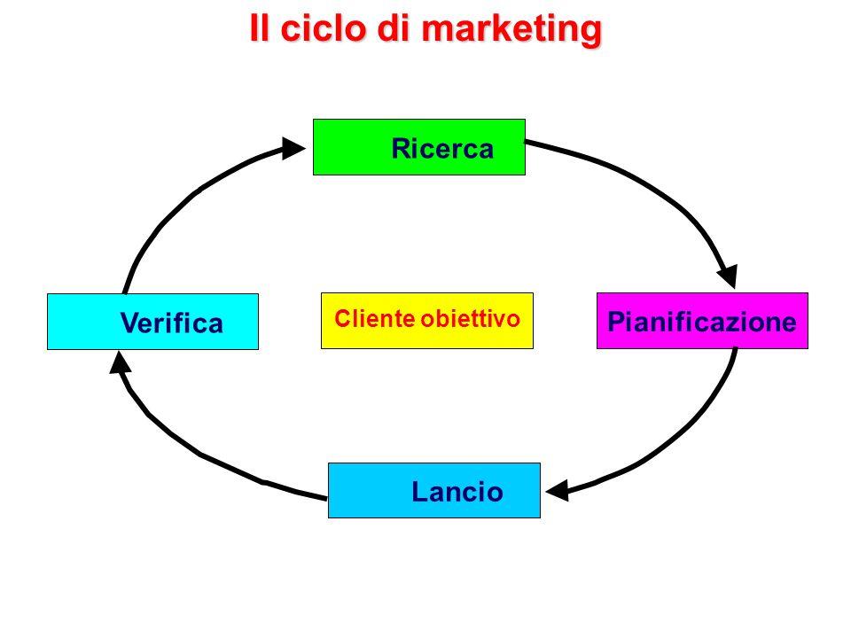 Il ciclo di marketing Ricerca Verifica Pianificazione Lancio
