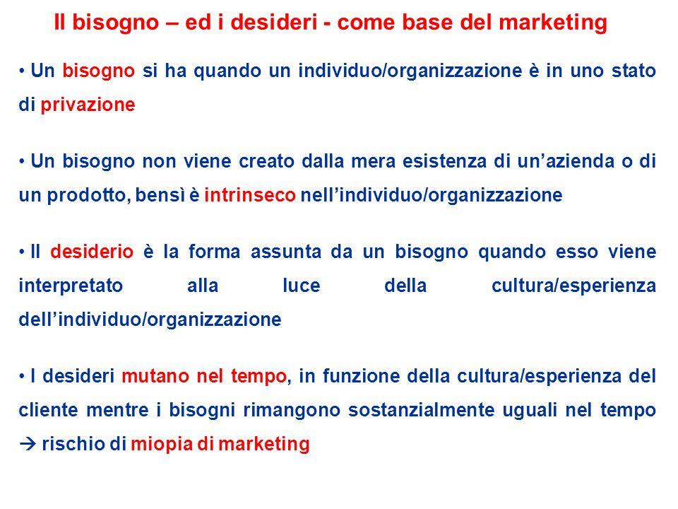 Il bisogno – ed i desideri - come base del marketing
