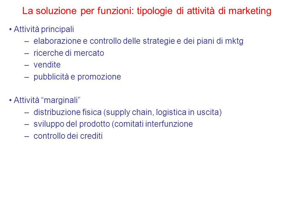 La soluzione per funzioni: tipologie di attività di marketing