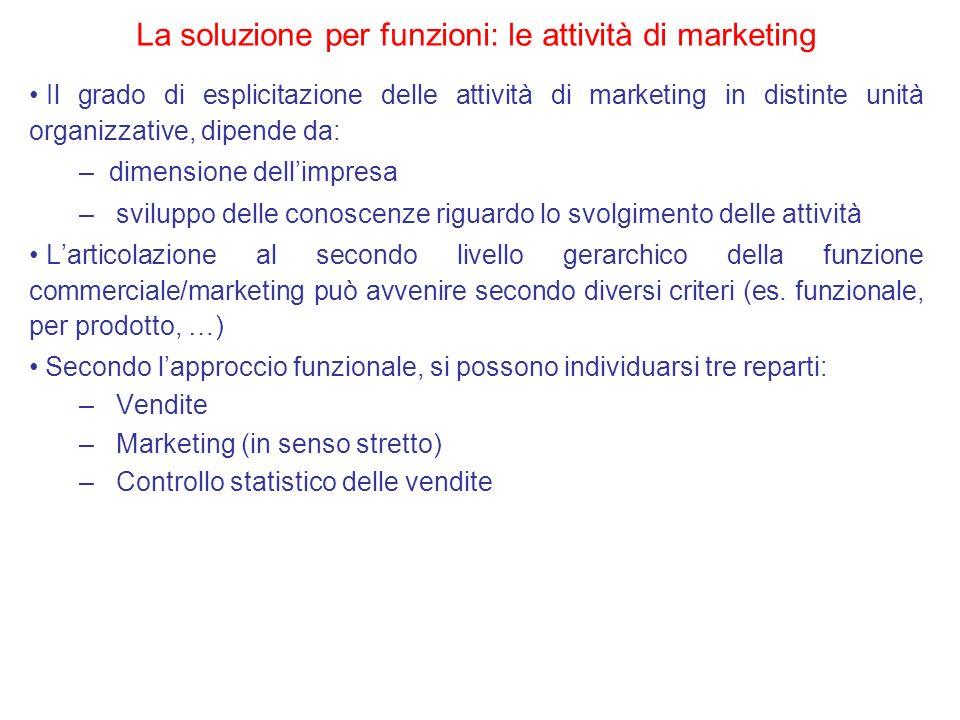 La soluzione per funzioni: le attività di marketing