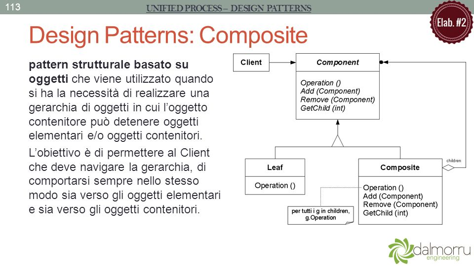 Design Patterns: Composite