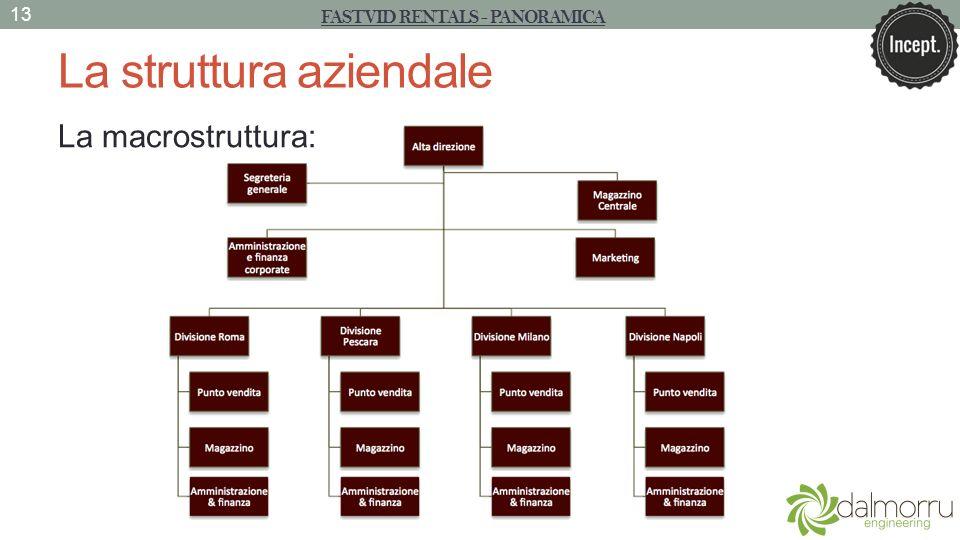 La struttura aziendale