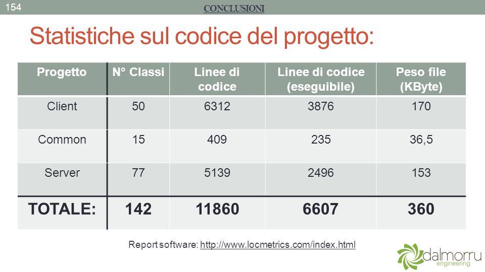 Statistiche sul codice del progetto: