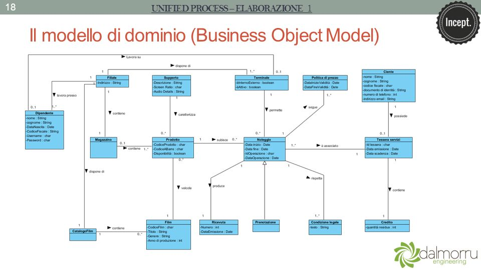 Il modello di dominio (Business Object Model)
